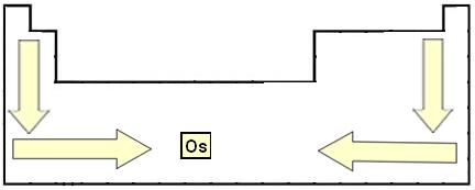 Variação da densidade na Tabela Periódica ao longo das famílias e períodos