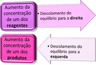 Influência da concentração no deslocamento do equilíbrio