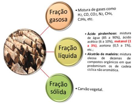 Obtenção do metanol pela destilação da madeira
