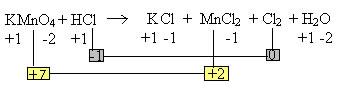 Determinação dos números de oxidação dos elementos participantes da reação.