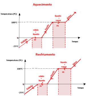 Diagrama completo de mudança de estado físico da água.
