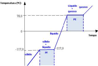 Diagrama completo de mudança de estado físico do etanol