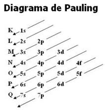 A representação gráfica da distribuição eletrônica é dada pelo Diagrama de Pauling.