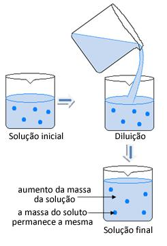 Esquema de diluição