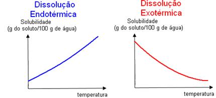 Gráficos de dissolução endotérmica e exotérmica em relação à temperatura