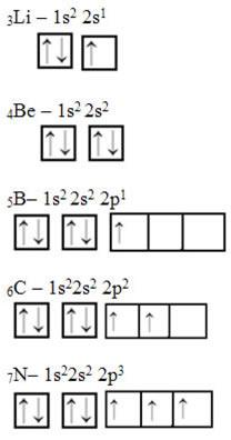 Distribuição de elétrons em orbitais s e p