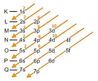 Distribuição eletrônica do ânion iodeto no diagrama de Pauling