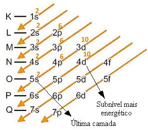 Distribuição eletrônica do cádmio no estado fundamental