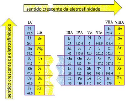 Sentido do crescimento da eletroafinidade dos elementos na Tabela Periódica