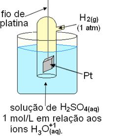 Esquema de eletrodo de hidrogênio usado como padrão
