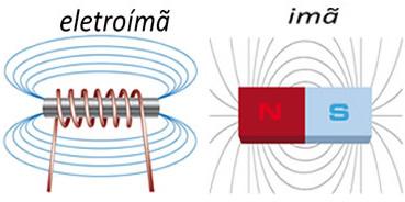 Linhas de campo de um eletroímã e de um imã