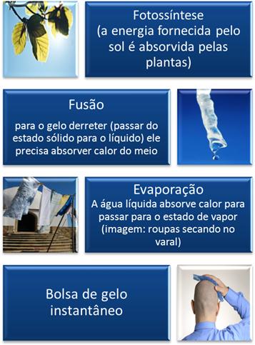 Exemplos de processos endotérmicos