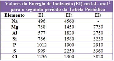 Valores da energia de ionização do segundo período de tabela periódica