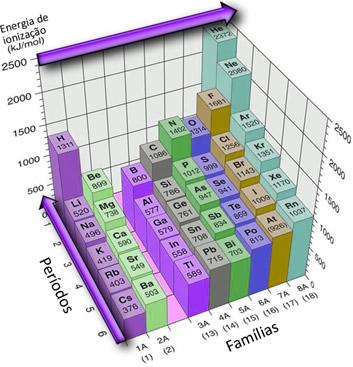 Sentido e valores da energia de ionização na Tabela Periódica
