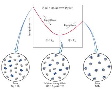 Demonstração da diminuição da entropia na formação da amônia.