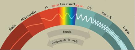 Espectro eletromagnético incluindo radiações da luz solar (infravermelho, luz visível e ultravioleta)
