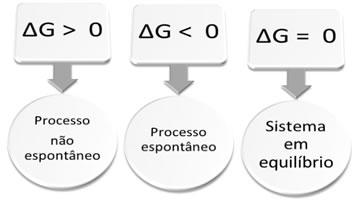A energia livre de Gibbs mostra a espontaneidade de um sistema.