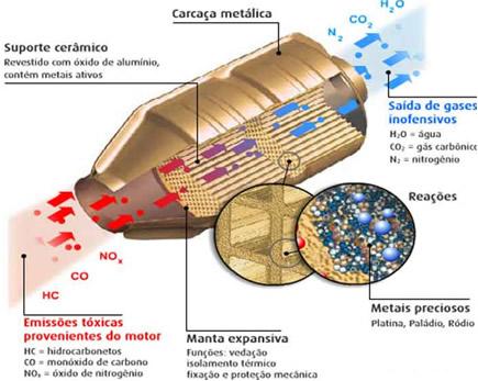 Esquema de funcionamento de um catalisador ou conversor catalítico por catálise heterogênea