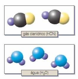 exemplos de substancias compostas, ou seja, formadas por mais de um elemento quimico diferente