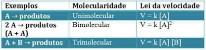 Alguns exemplos de molecularidade