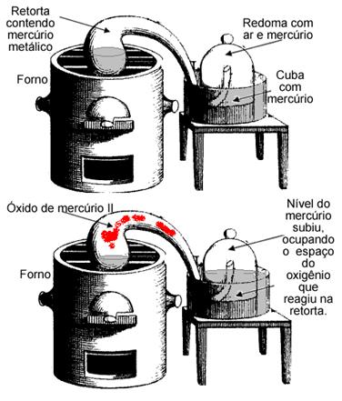 Experimento de Lavoisier que o levou à lei de conservação das massas