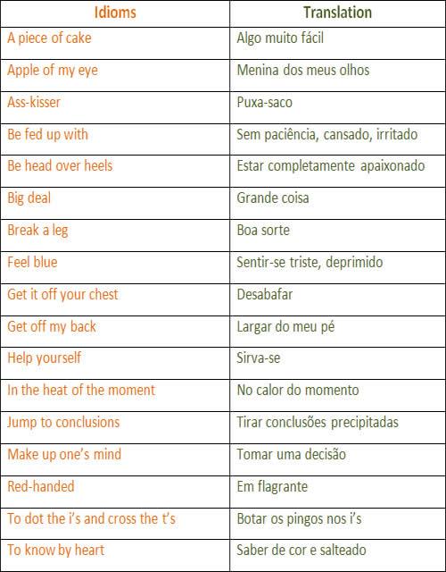 Idioms Expressões Idiomáticas Mundo Educação