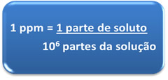 Fórmula matemática da concentração em ppm