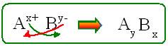 Regra genérica de construção das fórmulas dos sais.