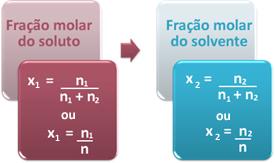 Fórmulas da fração molar do soluto e do solvente