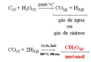 Obtenção do metanol pelo gás de água