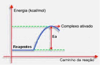 Gráfico de formação do complexo ativado