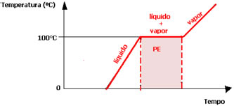 Diagrama de mudança de estado físico da água no ponto de ebulição.