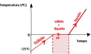 Diagrama de mudança de estado físico da água no ponto de fusão.