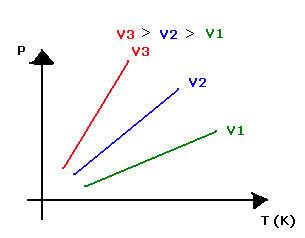 Representação gráfica de transformação isocóricas ou isovolumétricas