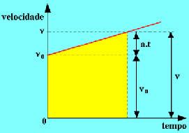 Gráfico v x t de um movimento com aceleração escalar constante positiva