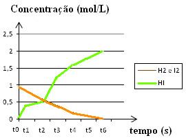 Gráfico da reação de concentração por tempo da reação do hidrogênio com o iodo
