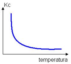 Gráfico da diminuição da constante de equilíbrio em relação à redução da temperatura