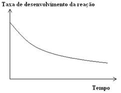 Gráfico da taxa de desenvolvimento de uma reação genérica pelo tempo