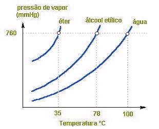 Gráfico de pressão de vapor do éter, água e etanol em relação à temperatura