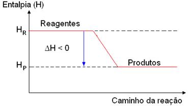 Exemplo genérico de gráfico de processo exotérmico