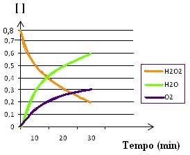 Representação gráfica das variações das concentrações do reagente e dos produtos da reação de decomposição da água oxigenada