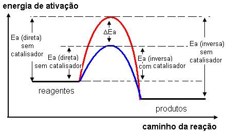 Gráfico da energia de ativação de reação em equilíbrio com e sem o catalisador