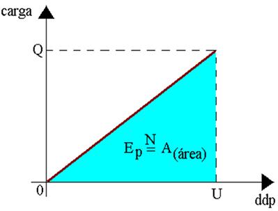 Representação gráfica da carga versus diferença de potencial (Q x U)