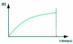 Gráfico que relaciona a velocidade de concentração do produto com o tempo