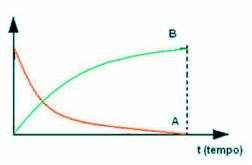 Gráfico que relaciona a concentração do produto e do reagente, dando a velocidade da reação