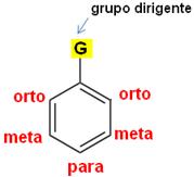 Grupo dirigente genérico que está ligado ao benzeno.