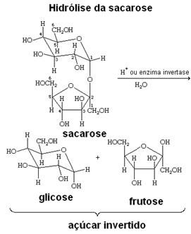 Síntese de hidrólise da sacarose para a formação do açúcar invertido.