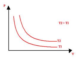 Gráfico de pressão x volume de transformações isotérmicas com temperaturas diferentes