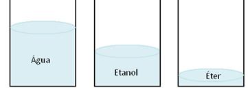 O éter é o líquido mais volátil dos três