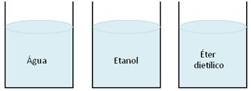 Esquema com líquidos diferentes (água, etanol e éter)